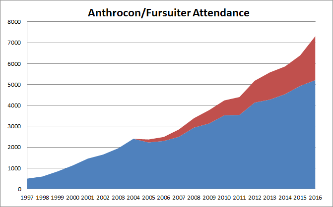 File:AnthroconAttendance.PNG