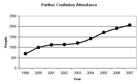 File:FC Attendance Graph 2007-1999.PNG