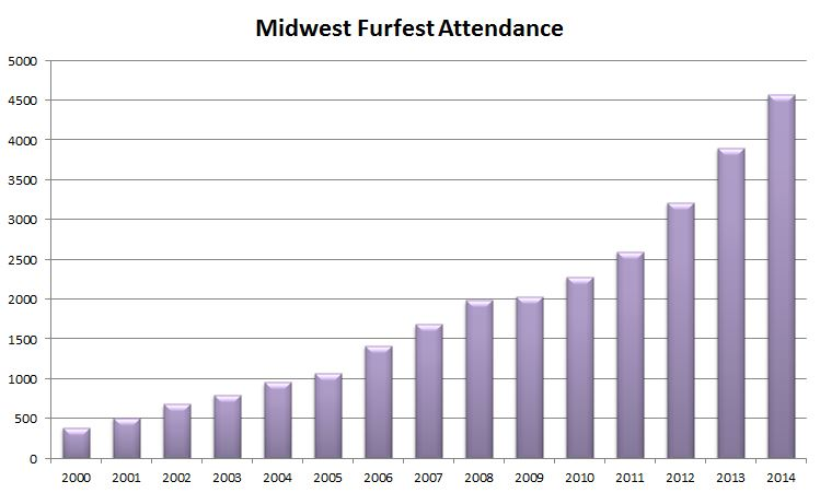 File:MFF Attendance Through 2014.jpg