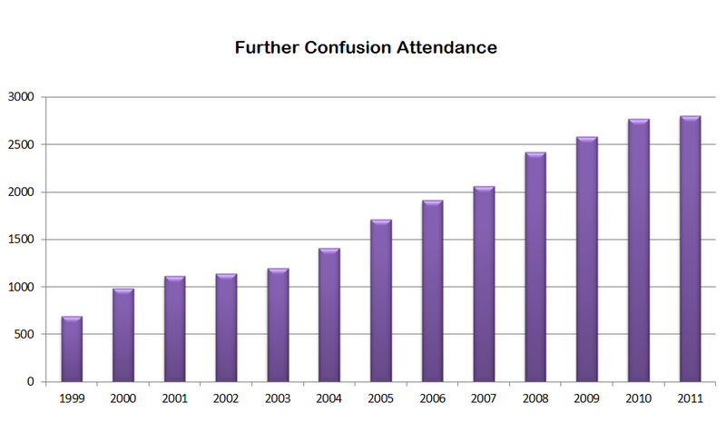 File:FC Attendance Through 2011.png