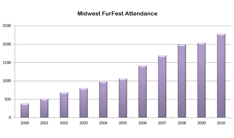 File:MFF Attendance Through 2010.png