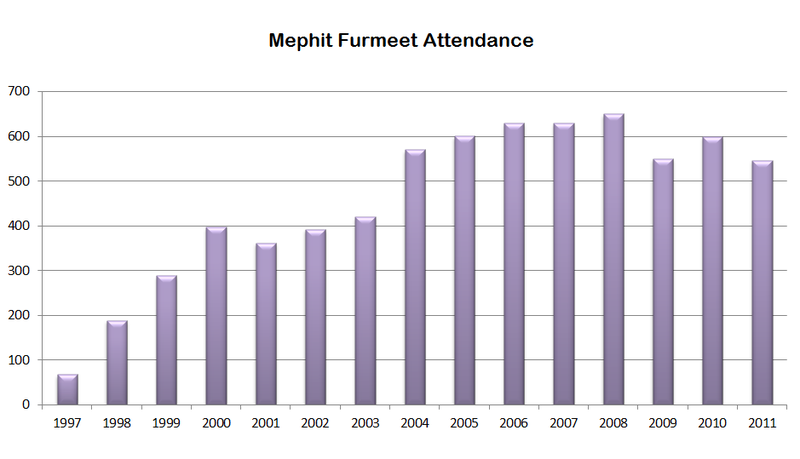 File:Mephit Furmeet Attendance Through 2011.png
