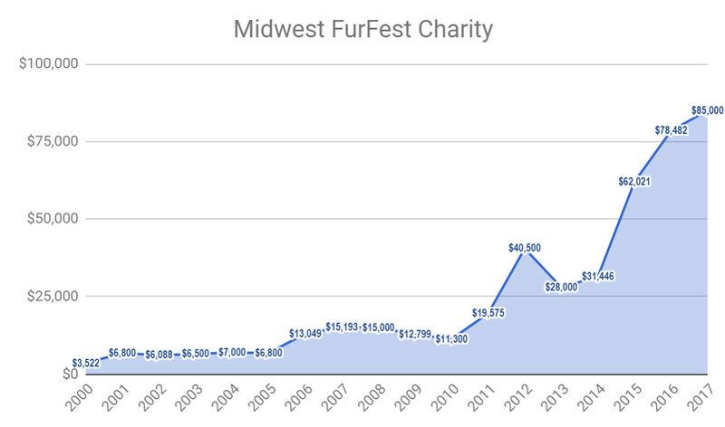 Midwest FurFest - WikiFur, the furry encyclopedia
